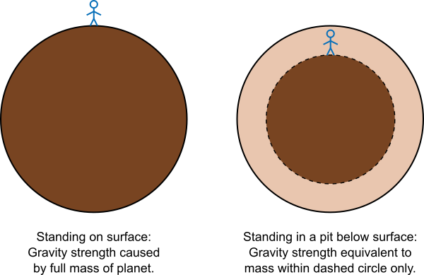 Gauss's Law for gravity