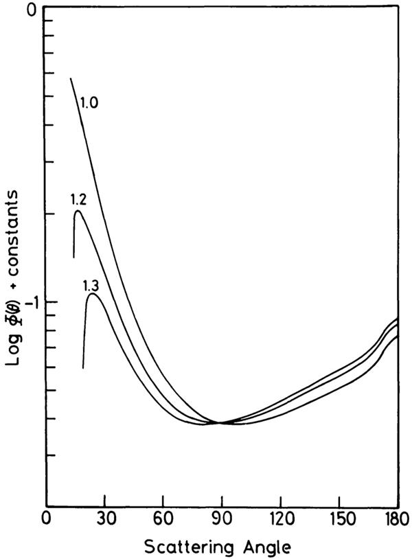 Scattering intensity v. angle for interplanetary dust