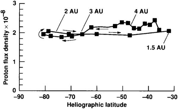 Solar proton flux versus latitude