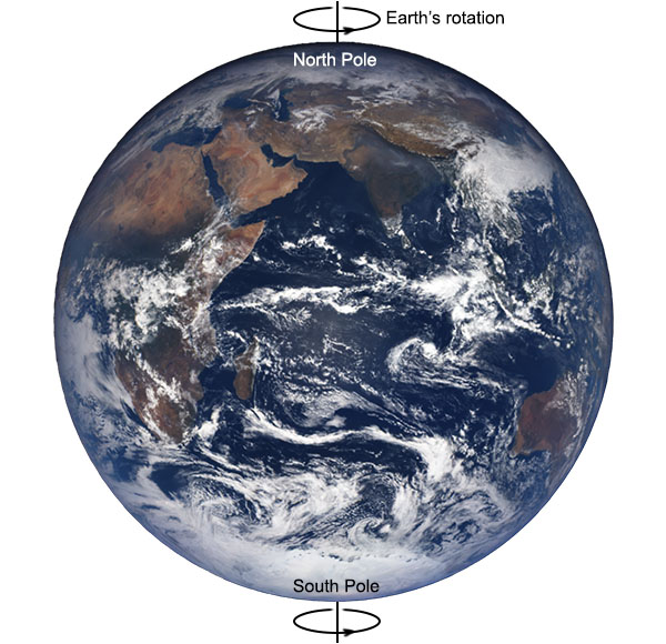 Earth rotation and poles