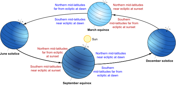 seasonal variation of Earth with respect to ecliptic