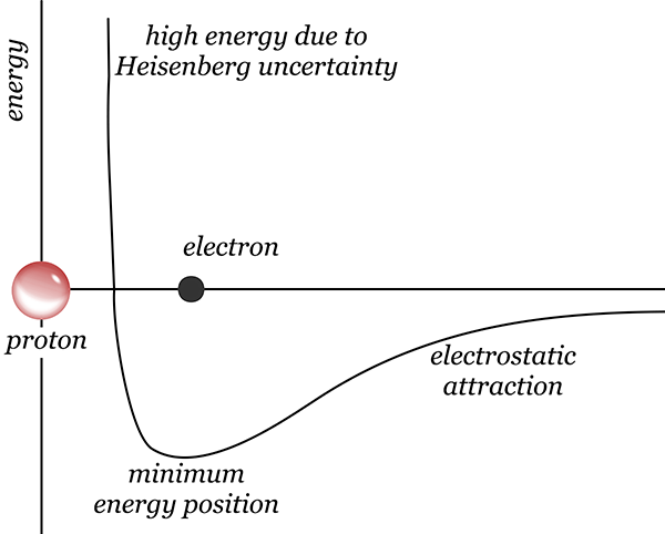 Electron capture energy diagram