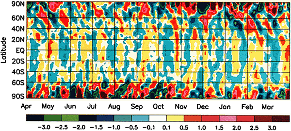 Latitude averaged temperature anomalies versus date