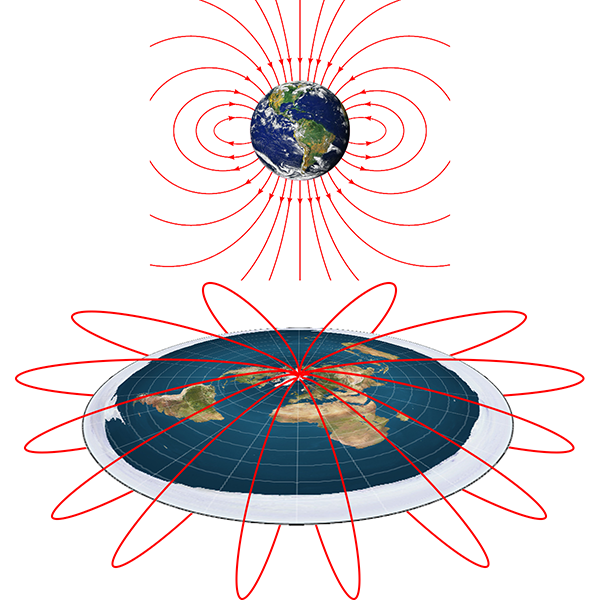 Magnetic field as required for the east-west effect, on spherical and flat Earths