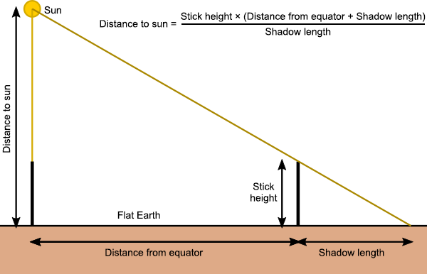 Distance to the sun in a flat Earth model