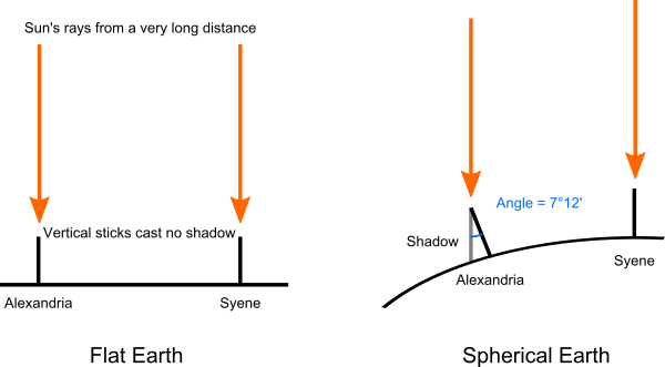 Shadows in Syene and Alexandria
