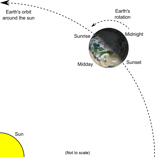 Earth orbit diagram