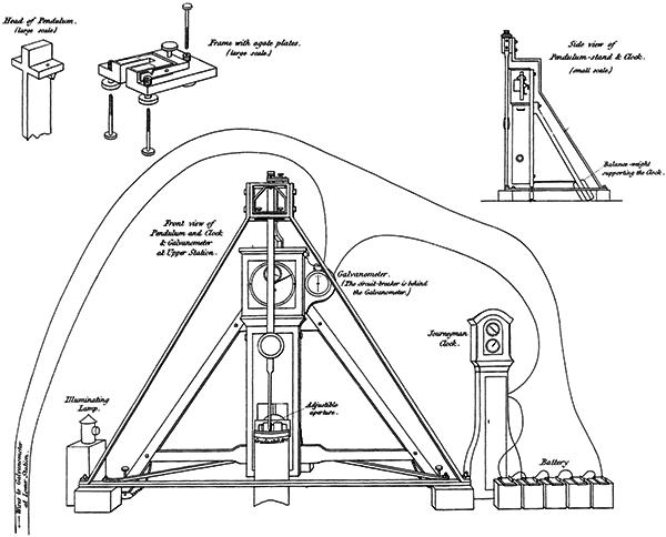 Airy's pendulum apparatus