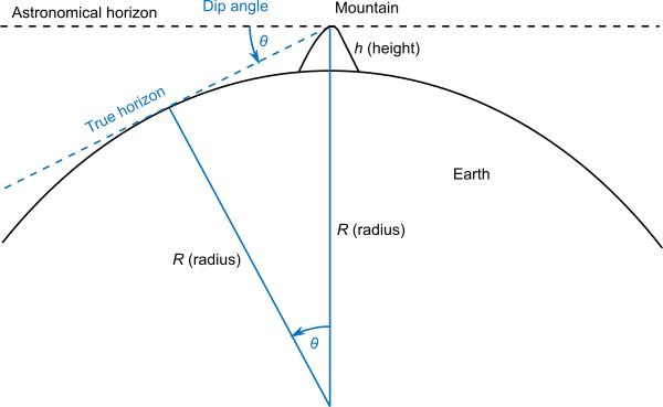 Horizon dip angle