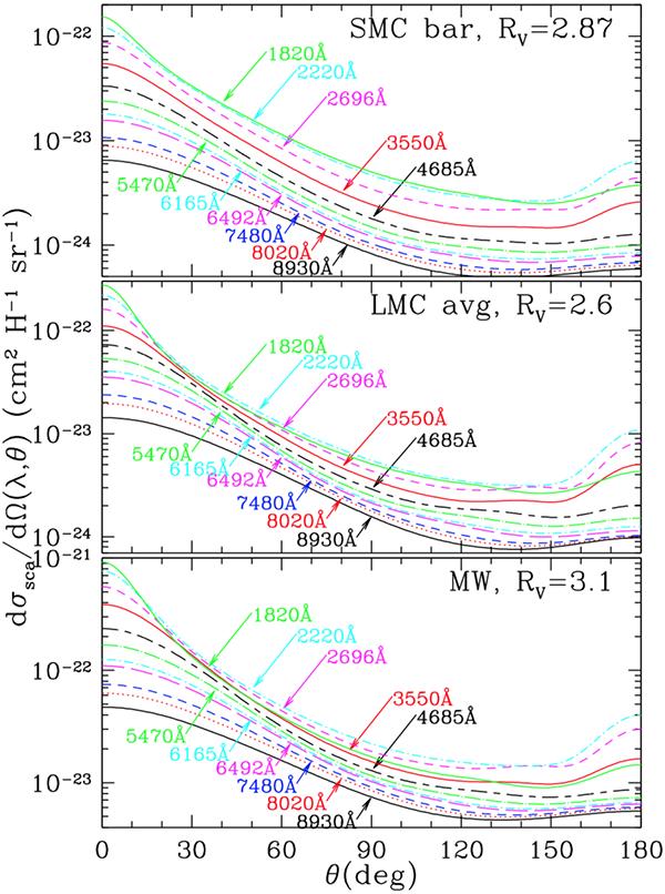 Scattering intensity v. angle for interstellar dust
