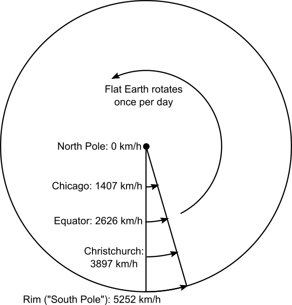 Rotation speed on a flat disc Earth