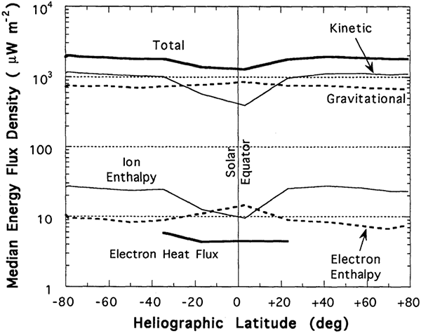 Solar wind energy flux versus latitude