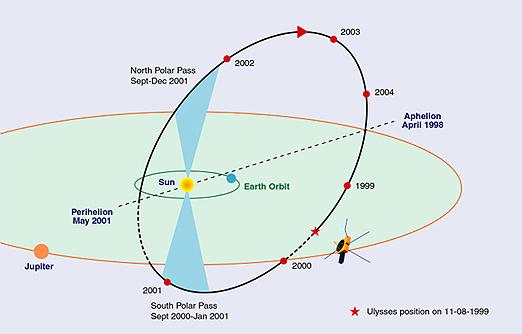 Ulysses' orbit