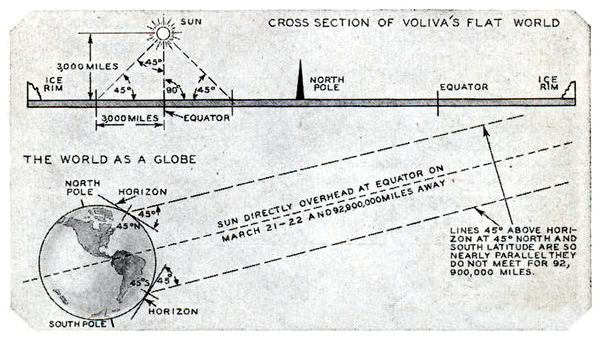 Voliva's distance to the sun calculation