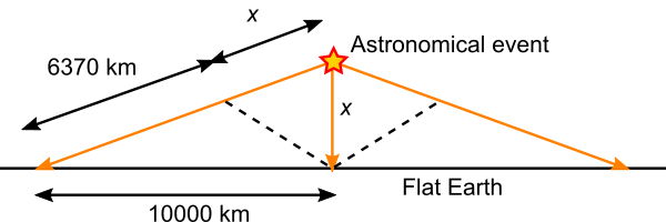 light time corrections on a flat Earth