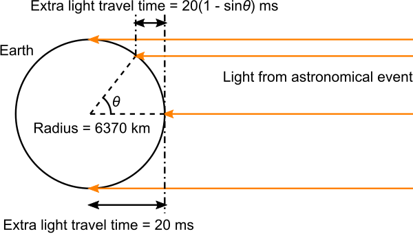 light time corrections on a spherical Earth