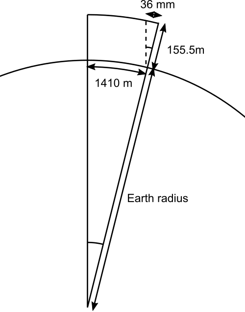 Size of the Earth from the Humber Bridge