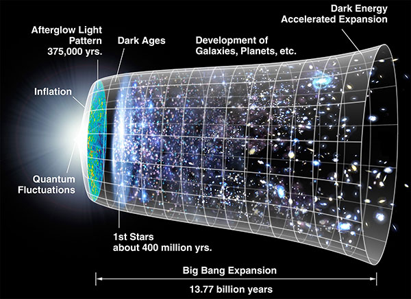 Diagram of the Big Bang