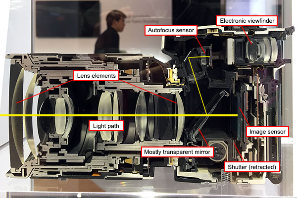 Camera cross section