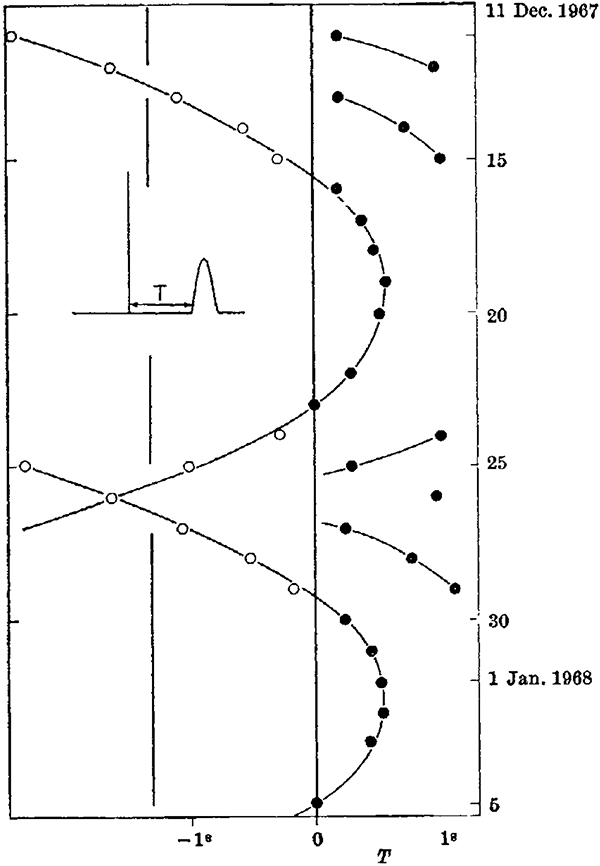 Timing drift of pulsar B1919+21