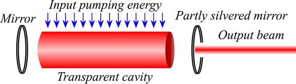 Diagram of a laser