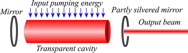 Diagram of a laser
