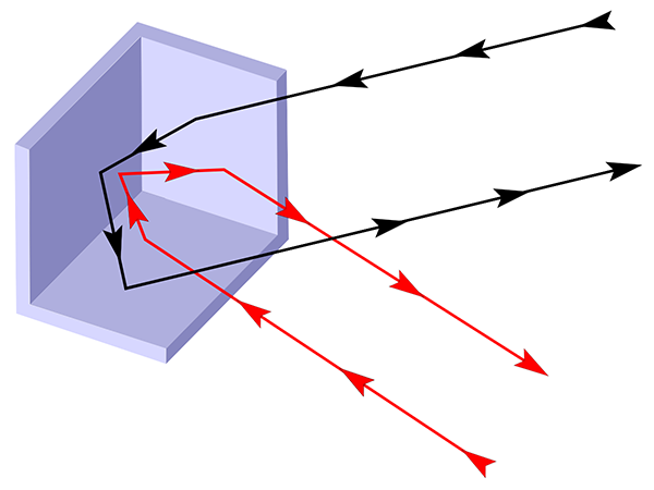 Retroreflector diagram