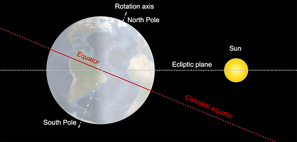 Celestial equator and ecliptic plane