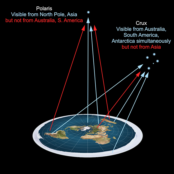 Visibility of stars from flat Earth