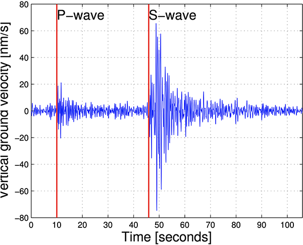 Seismogram of P and S waves
