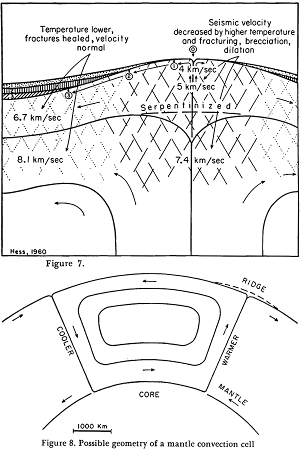 Proposed mantle convection by Hess