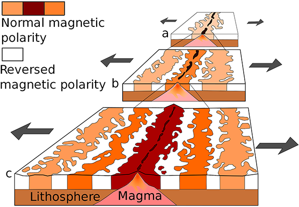 Generation of magnetic striping