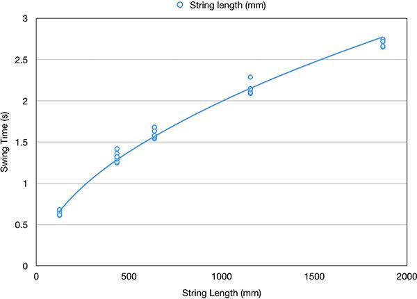Pendulum period versus length